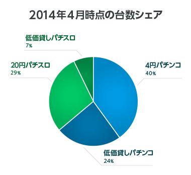 2014年4月時点の台数シェア
