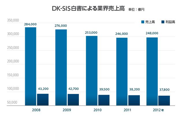 DK-SIS白書による業界売上高