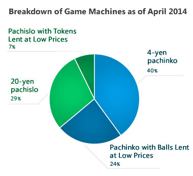 Breakdown of Game Machines as of April 2014