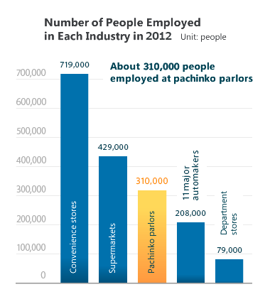 Number of People Employed in Each Industry in 2012