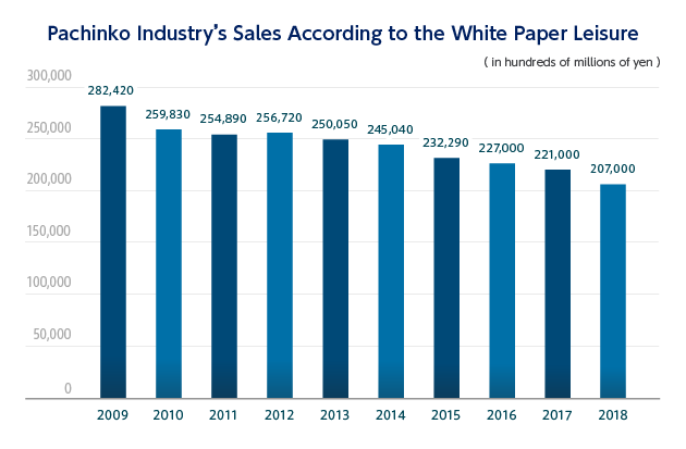 Pachinko Industry's Sales According to the White Paper Leisure