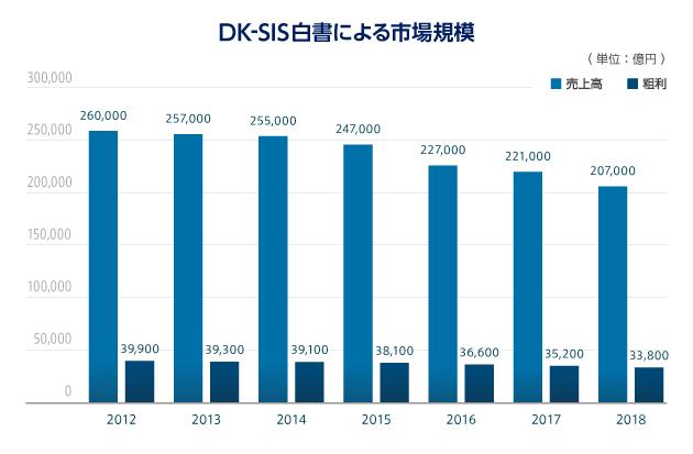 DK-SIS白書による市場規模