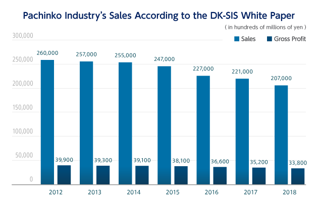 Pachinko Industry's Sales According to the DK-SIS White Paper