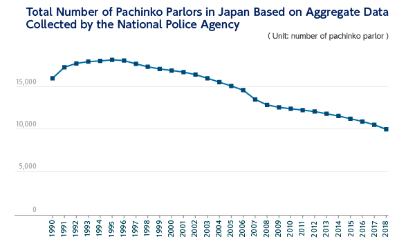 Total Number of Pachinko Parlors in Japan Based on Aggregate DataCollected by the National Police Agency